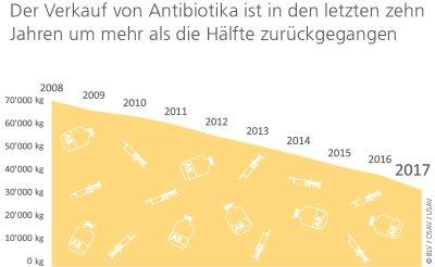 Gesamtmenge der verkauften Antibiotika; Bildquelle: Bundesamt für Lebensmittelsicherheit und Veterinärwesen BLV